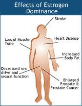 effects of estrogen dominance